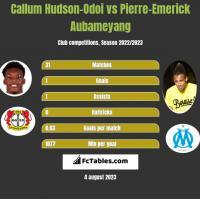 Callum Hudson-Odoi vs Pierre-Emerick Aubameyang h2h player stats