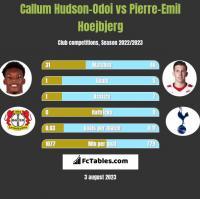 Callum Hudson-Odoi vs Pierre-Emil Hoejbjerg h2h player stats
