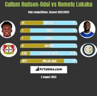 Callum Hudson-Odoi vs Romelu Lukaku h2h player stats
