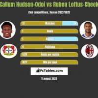 Callum Hudson-Odoi vs Ruben Loftus-Cheek h2h player stats