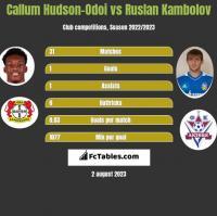 Callum Hudson-Odoi vs Ruslan Kambolov h2h player stats