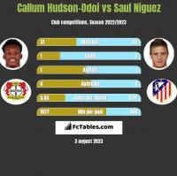 Callum Hudson-Odoi vs Saul Niguez h2h player stats