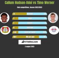 Callum Hudson-Odoi vs Timo Werner h2h player stats