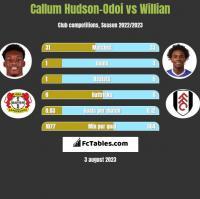 Callum Hudson-Odoi vs Willian h2h player stats
