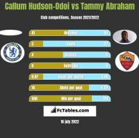Callum Hudson-Odoi vs Tammy Abraham h2h player stats