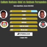 Callum Hudson-Odoi vs Gedson Fernandes h2h player stats