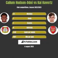 Callum Hudson-Odoi vs Kai Havertz h2h player stats