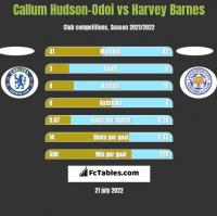 Callum Hudson-Odoi vs Harvey Barnes h2h player stats