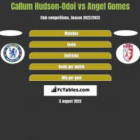 Callum Hudson-Odoi vs Angel Gomes h2h player stats