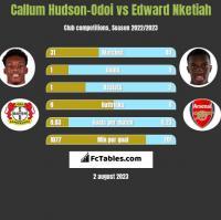 Callum Hudson-Odoi vs Edward Nketiah h2h player stats