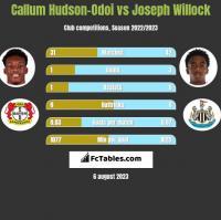 Callum Hudson-Odoi vs Joseph Willock h2h player stats