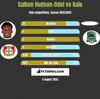Callum Hudson-Odoi vs Kaio h2h player stats