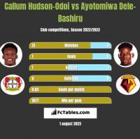 Callum Hudson-Odoi vs Ayotomiwa Dele-Bashiru h2h player stats