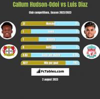 Callum Hudson-Odoi vs Luis Diaz h2h player stats