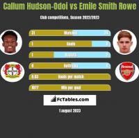 Callum Hudson-Odoi vs Emile Smith Rowe h2h player stats