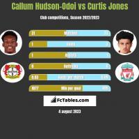 Callum Hudson-Odoi vs Curtis Jones h2h player stats