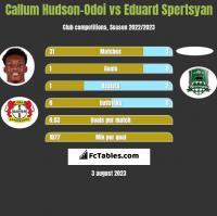 Callum Hudson-Odoi vs Eduard Spertsyan h2h player stats