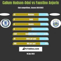 Callum Hudson-Odoi vs Faustino Anjorin h2h player stats