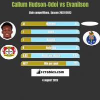 Callum Hudson-Odoi vs Evanilson h2h player stats