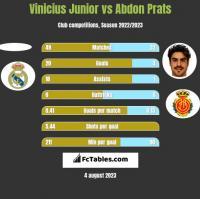 Vinicius Junior vs Abdon Prats h2h player stats