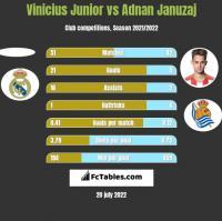 Vinicius Junior vs Adnan Januzaj h2h player stats