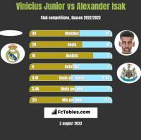 Vinicius Junior vs Alexander Isak h2h player stats