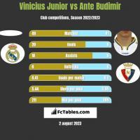 Vinicius Junior vs Ante Budimir h2h player stats