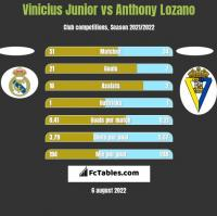 Vinicius Junior vs Anthony Lozano h2h player stats