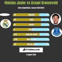 Vinicius Junior vs Arnaut Groeneveld h2h player stats
