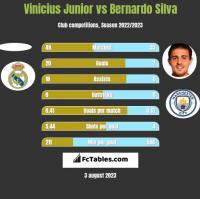Vinicius Junior vs Bernardo Silva h2h player stats