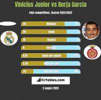 Vinicius Junior vs Borja Garcia h2h player stats