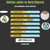 Vinicius Junior vs Borja Mayoral h2h player stats