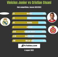 Vinicius Junior vs Cristian Stuani h2h player stats