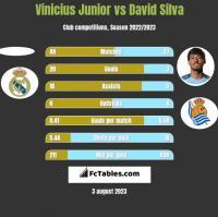 Vinicius Junior vs David Silva h2h player stats