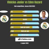 Vinicius Junior vs Eden Hazard h2h player stats