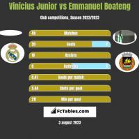 Vinicius Junior vs Emmanuel Boateng h2h player stats