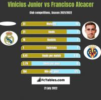Vinicius Junior vs Francisco Alcacer h2h player stats