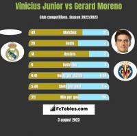Vinicius Junior vs Gerard Moreno h2h player stats