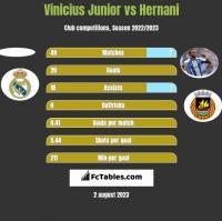 Vinicius Junior vs Hernani h2h player stats