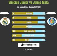 Vinicius Junior vs Jaime Mata h2h player stats