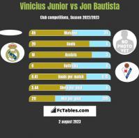 Vinicius Junior vs Jon Bautista h2h player stats