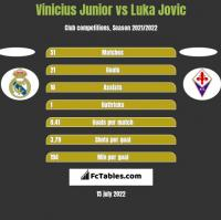 Vinicius Junior vs Luka Jovic h2h player stats