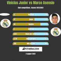 Vinicius Junior vs Marco Asensio h2h player stats