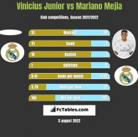 Vinicius Junior vs Mariano Mejia h2h player stats