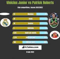 Vinicius Junior vs Patrick Roberts h2h player stats