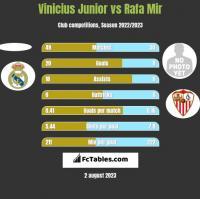 Vinicius Junior vs Rafa Mir h2h player stats