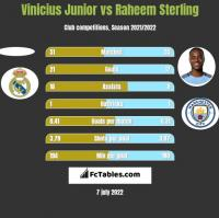 Vinicius Junior vs Raheem Sterling h2h player stats