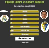 Vinicius Junior vs Sandro Ramirez h2h player stats