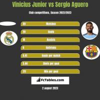 Vinicius Junior vs Sergio Aguero h2h player stats