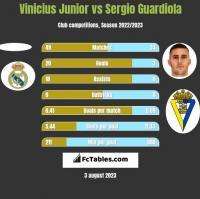 Vinicius Junior vs Sergio Guardiola h2h player stats